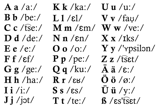 Pronunciación del abecedario alemán