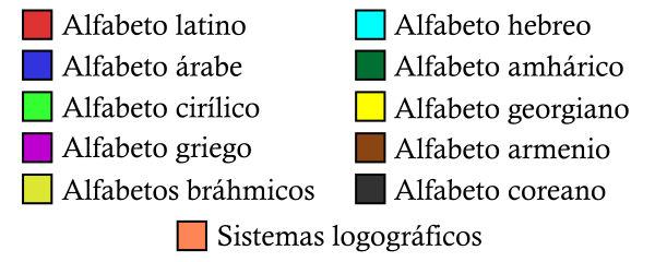 Leyenda del mapa de los alfabetos del mundo