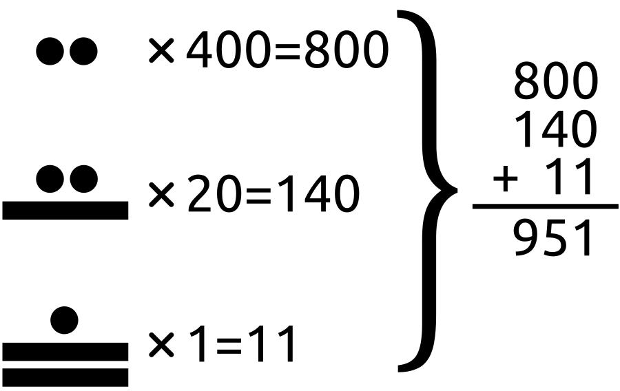 Números mayas en tres niveles