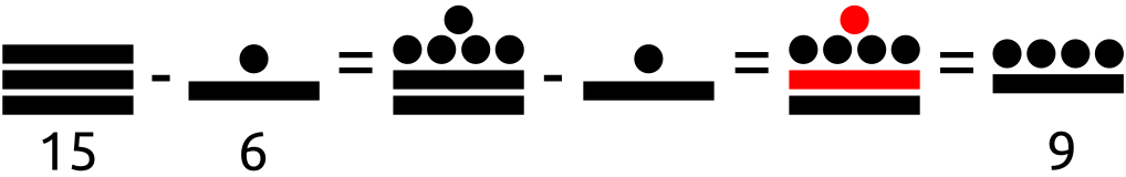 Ejemplo de una resta utilizando el sistema de numeración maya