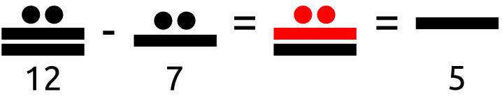 Restar mediante el sistema de numeración maya