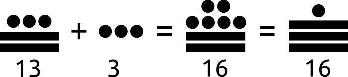 Ejemplo de una suma basada en los números mayas